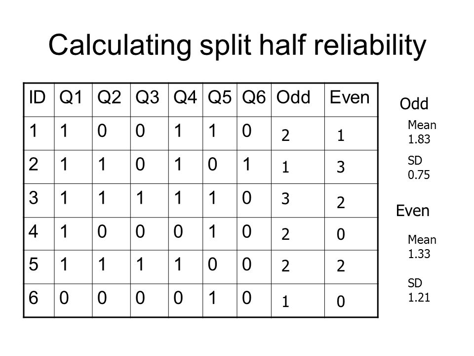Calculating split half reliability IDQ1Q2Q3Q4Q5Q6OddEven 1100110 2110101 3111110 4100010 5111100 6000010 2 1 3 2 2 1 1 3 2 0 2 0 Odd Mean 1.83 SD 0.75 Even Mean 1.33 SD 1.21