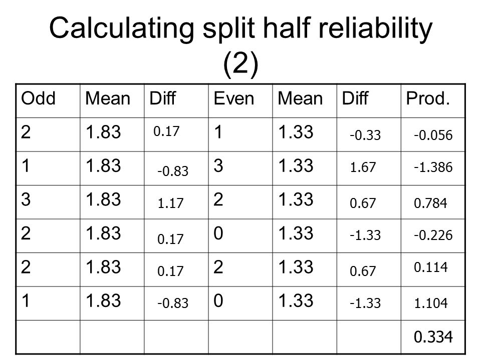 Calculating split half reliability (2) OddMeanDiffEvenMeanDiffProd.