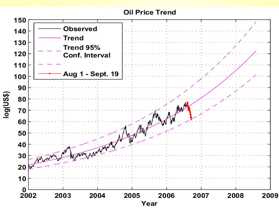 October 2006Let us be Human 2 Peak Oil Context 2