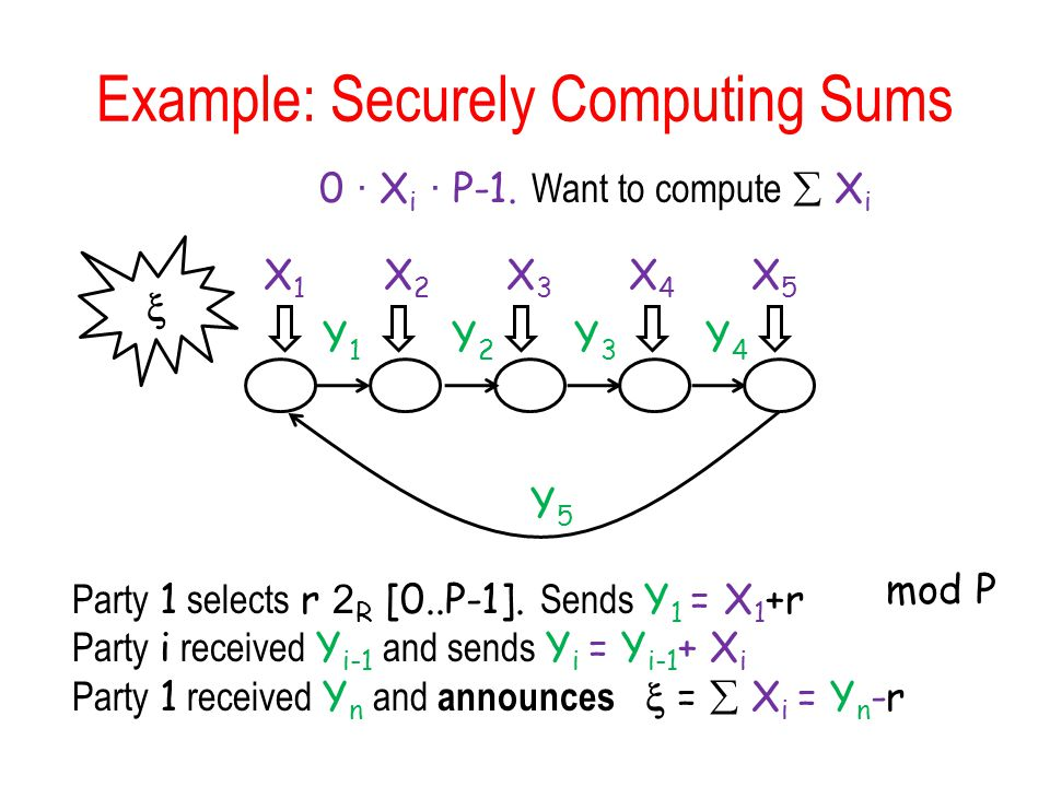 Example: Securely Computing Sums X1X1 X2X2 X3X3 X4X4 X5X5 0 · X i · P-1.