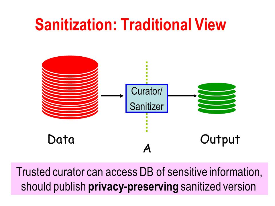 Sanitization: Traditional View Curator/ Sanitizer OutputData A Trusted curator can access DB of sensitive information, should publish privacy-preserving sanitized version