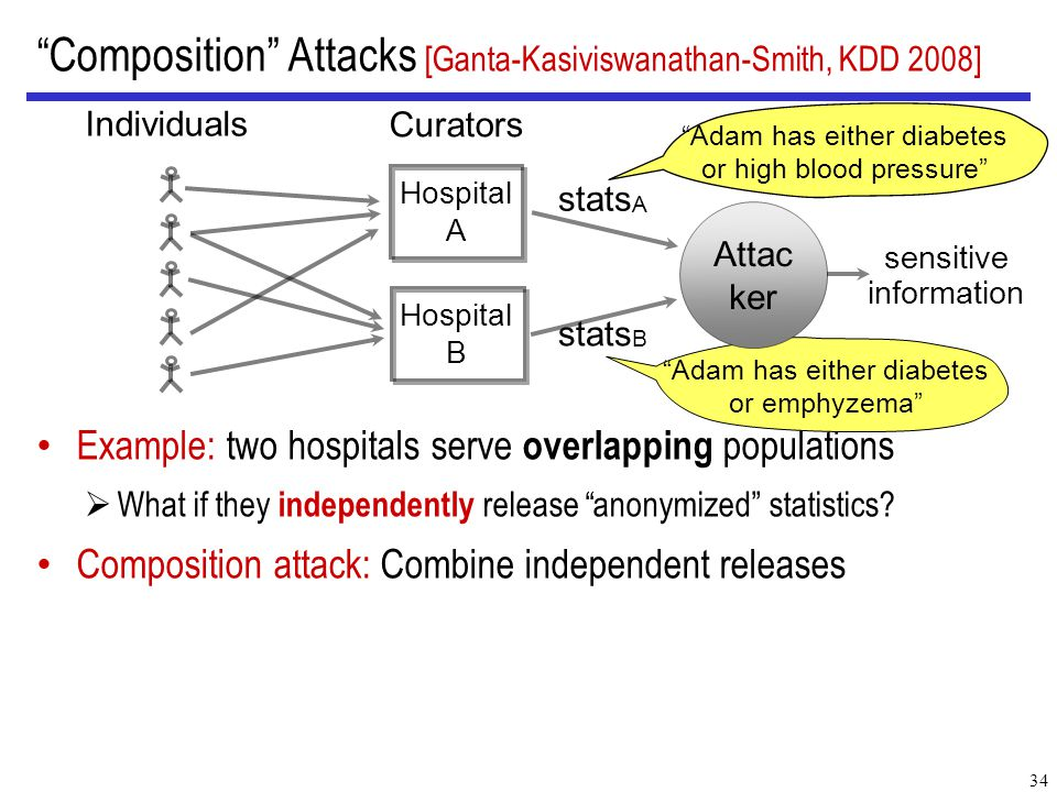Example: two hospitals serve overlapping populations  What if they independently release anonymized statistics.