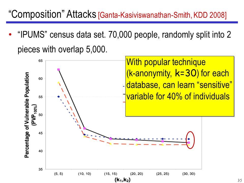 35 Composition Attacks [Ganta-Kasiviswanathan-Smith, KDD 2008] IPUMS census data set.