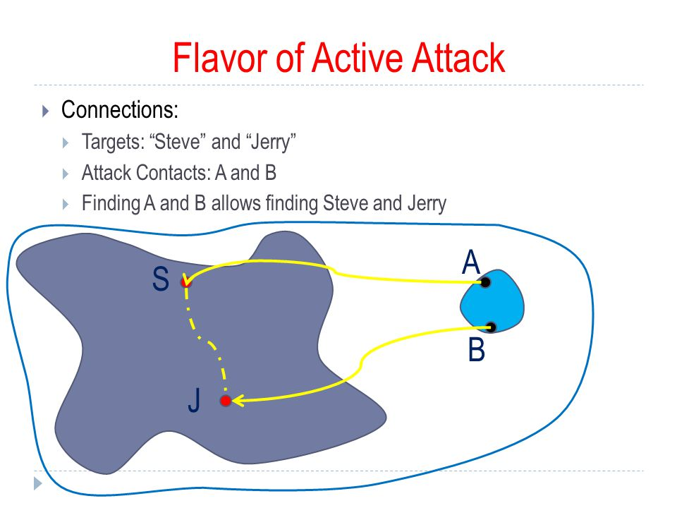 Flavor of Active Attack  Connections:  Targets: Steve and Jerry  Attack Contacts: A and B  Finding A and B allows finding Steve and Jerry S J A B
