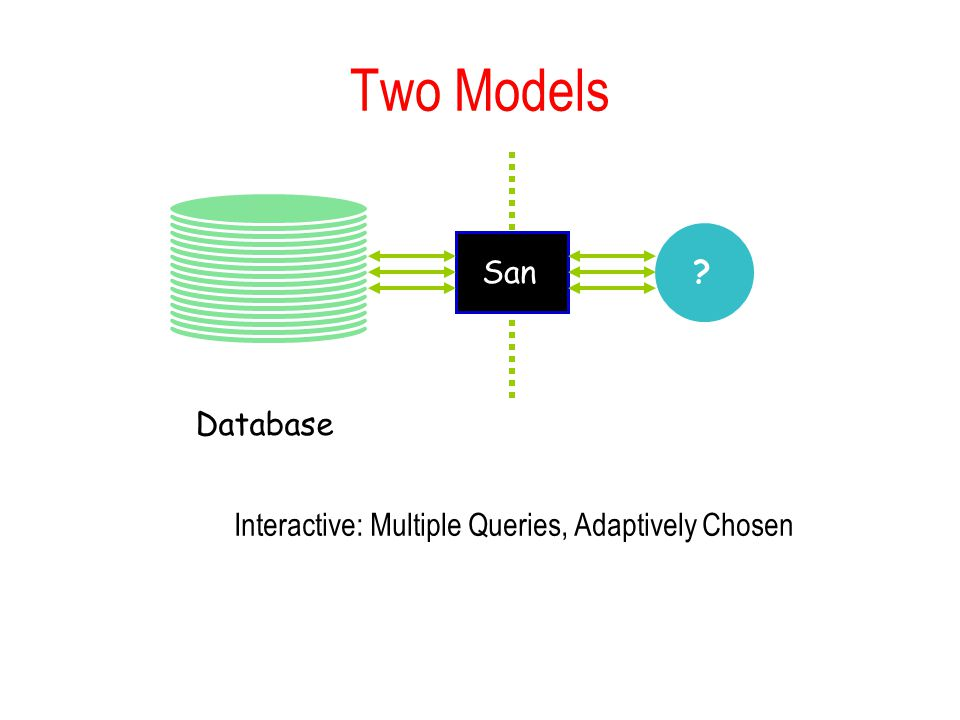 Two Models Database Interactive: Multiple Queries, Adaptively Chosen San