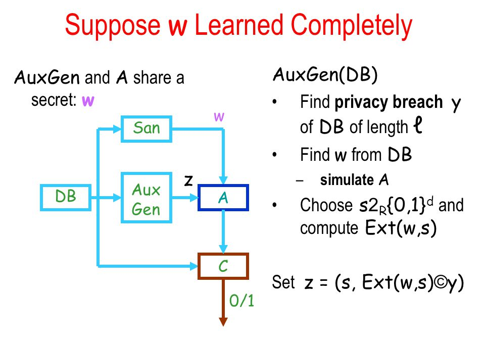 Suppose w Learned Completely AuxGen and A share a secret: w AuxGen(DB) Find privacy breach y of DB of length ℓ Find w from DB – simulate A Choose s 2 R {0,1} d and compute Ext(w,s) Set z = (s, Ext(w,s) © y) San DB Aux Gen A C 0/1 w z