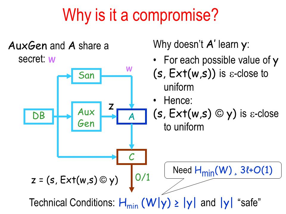 Why is it a compromise.