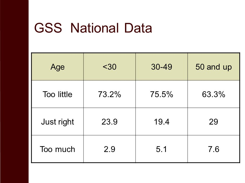 GSS National Data Age<3030-4950 and up Too little73.2%75.5%63.3% Just right23.919.429 Too much2.95.17.6