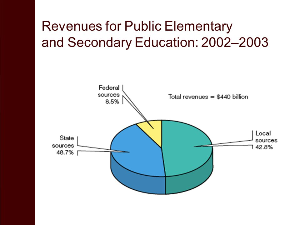 Revenues for Public Elementary and Secondary Education: 2002–2003