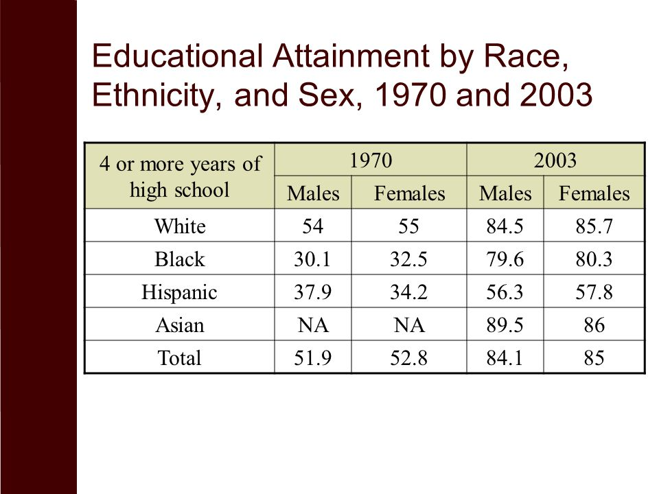 Educational Attainment by Race, Ethnicity, and Sex, 1970 and 2003 4 or more years of high school 19702003 MalesFemalesMalesFemales White545584.585.7 B