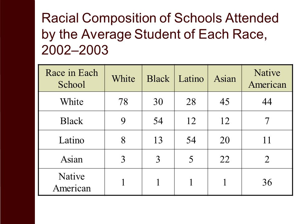 Racial Composition of Schools Attended by the Average Student of Each Race, 2002–2003 Race in Each School WhiteBlackLatinoAsian Native American White7