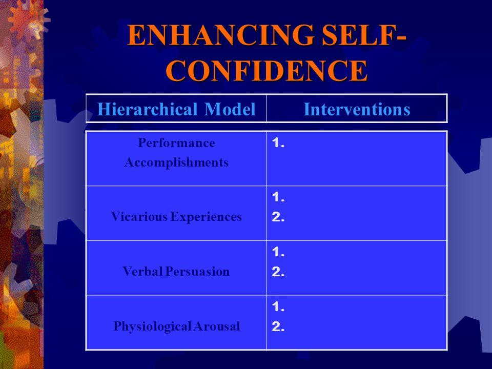 ENHANCING SELF- CONFIDENCE Performance Accomplishments 1.