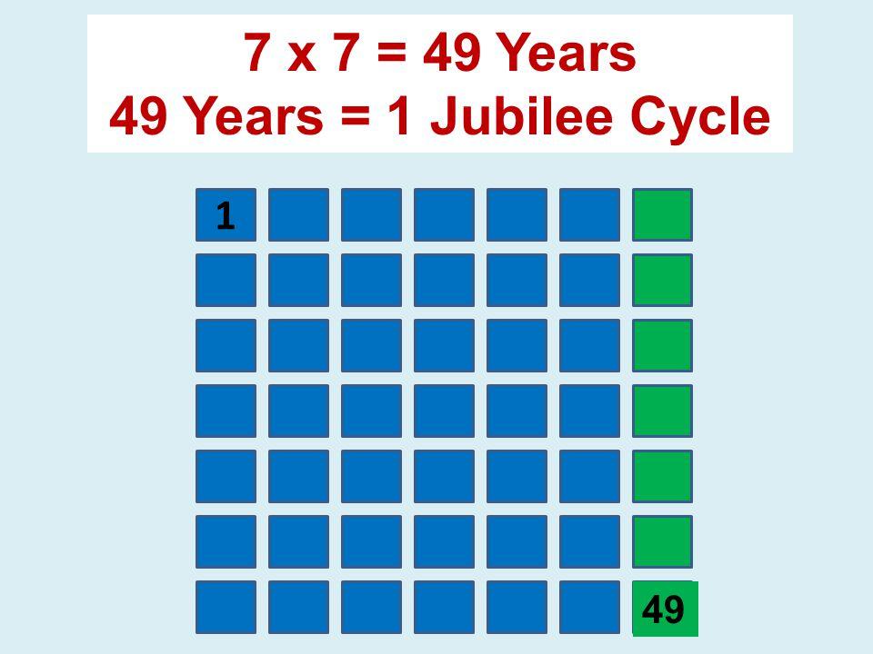 1 7 x 7 = 49 Years 49 Years = 1 Jubilee Cycle 49