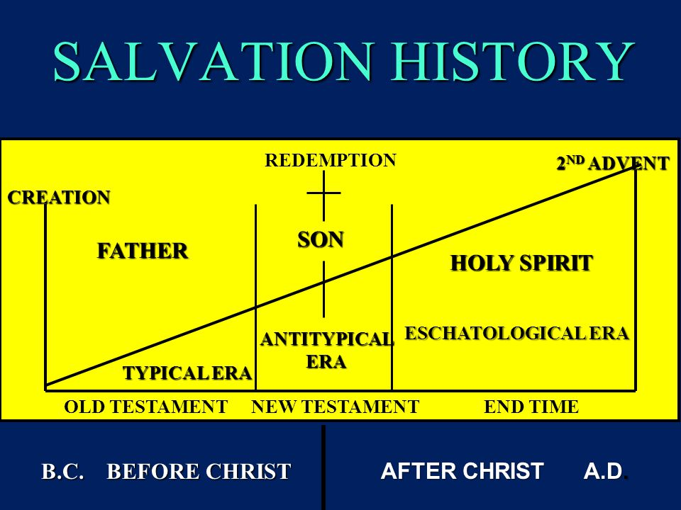 SALVATION HISTORY FATHER SON HOLY SPIRIT TYPICAL ERA ANTITYPICAL ERA ESCHATOLOGICAL ERA B.C. BEFORE CHRIST AFTER CHRIST A.D. CREATION 2 ND ADVENT REDE