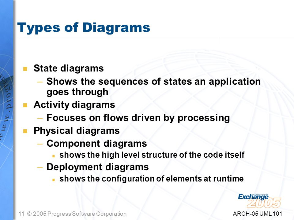 11© 2005 Progress Software Corporation ARCH-05 UML 101 Types of Diagrams n State diagrams –Shows the sequences of states an application goes through n Activity diagrams –Focuses on flows driven by processing n Physical diagrams –Component diagrams n shows the high level structure of the code itself –Deployment diagrams n shows the configuration of elements at runtime
