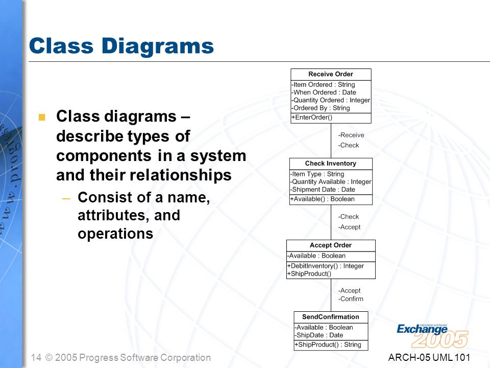 14© 2005 Progress Software Corporation ARCH-05 UML 101 Class Diagrams n Class diagrams – describe types of components in a system and their relationships –Consist of a name, attributes, and operations