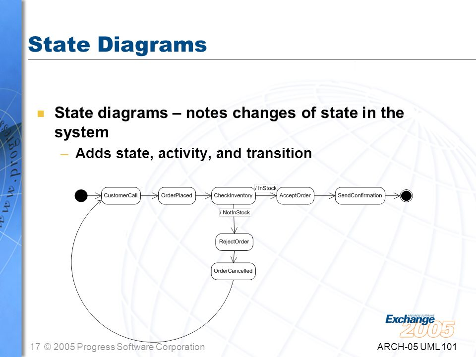 17© 2005 Progress Software Corporation ARCH-05 UML 101 State Diagrams n State diagrams – notes changes of state in the system –Adds state, activity, and transition