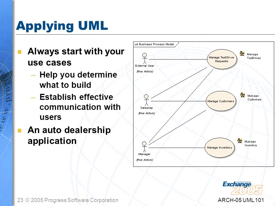 23© 2005 Progress Software Corporation ARCH-05 UML 101 Applying UML n Always start with your use cases –Help you determine what to build –Establish effective communication with users n An auto dealership application