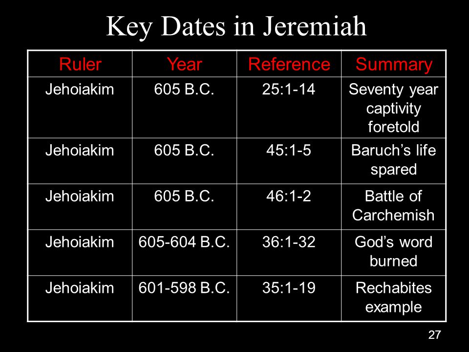 27 Key Dates in Jeremiah RulerYearReferenceSummary Jehoiakim605 B.C.25:1-14Seventy year captivity foretold Jehoiakim605 B.C.45:1-5Baruch's life spared Jehoiakim605 B.C.46:1-2Battle of Carchemish Jehoiakim605-604 B.C.36:1-32God's word burned Jehoiakim601-598 B.C.35:1-19Rechabites example