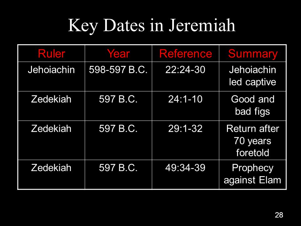 28 Key Dates in Jeremiah RulerYearReferenceSummary Jehoiachin598-597 B.C.22:24-30Jehoiachin led captive Zedekiah597 B.C.24:1-10Good and bad figs Zedekiah597 B.C.29:1-32Return after 70 years foretold Zedekiah597 B.C.49:34-39Prophecy against Elam