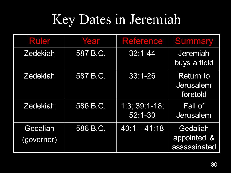 30 Key Dates in Jeremiah RulerYearReferenceSummary Zedekiah587 B.C.32:1-44Jeremiah buys a field Zedekiah587 B.C.33:1-26Return to Jerusalem foretold Zedekiah586 B.C.1:3; 39:1-18; 52:1-30 Fall of Jerusalem Gedaliah (governor) 586 B.C.40:1 – 41:18Gedaliah appointed & assassinated