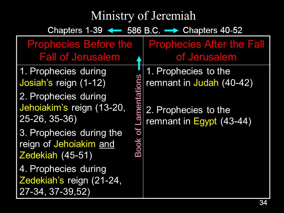 34 Ministry of Jeremiah Prophecies Before the Fall of Jerusalem 1.