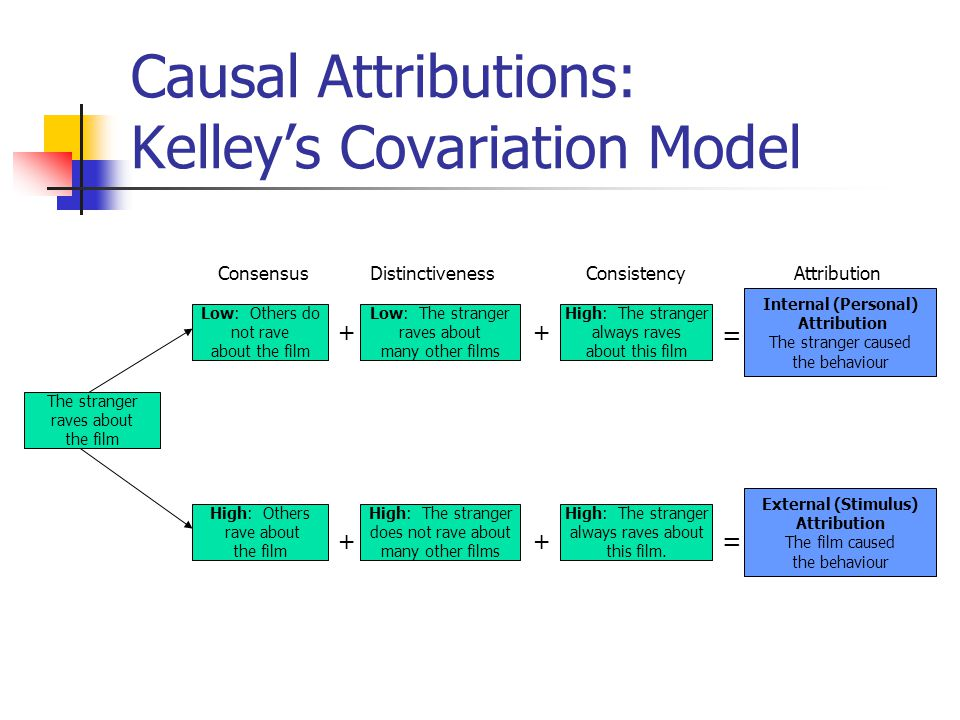 Causal Attributions: Kelley's Covariation Model The stranger raves about the film High: The stranger always raves about this film. High: The stranger