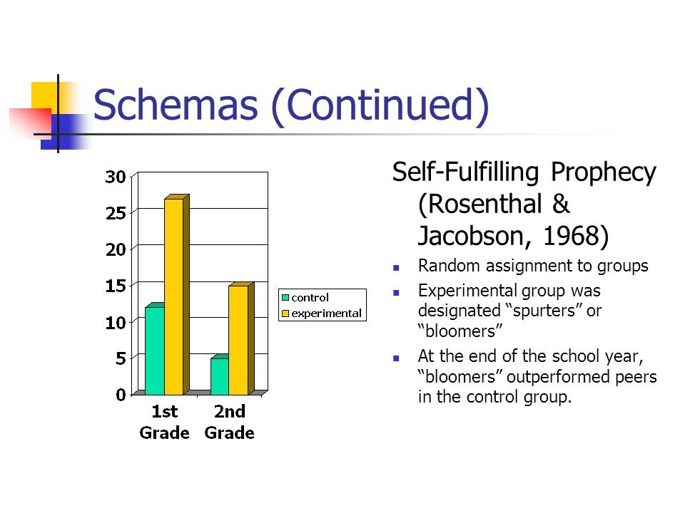 "Schemas (Continued) Self-Fulfilling Prophecy (Rosenthal & Jacobson, 1968) Random assignment to groups Experimental group was designated ""spurters"" or"