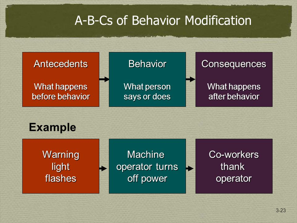 3-23 A-B-Cs of Behavior Modification Consequences What happens after behavior Co-workersthankoperator Example Behavior What person says or does Machine operator turns off power Antecedents What happens before behavior Warninglightflashes