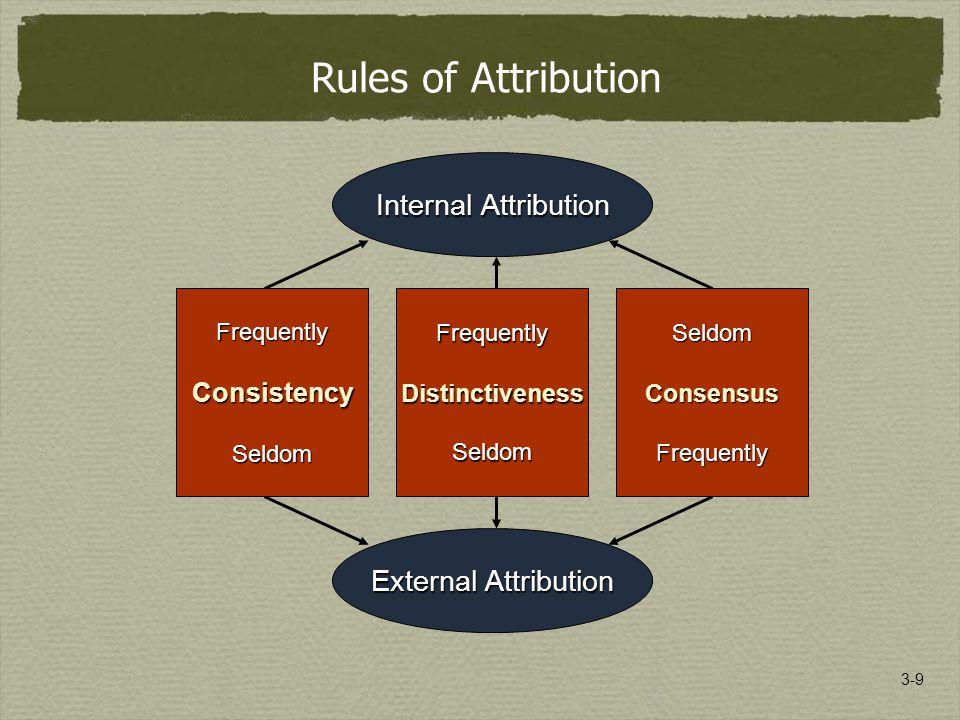 3-9 Rules of Attribution External Attribution FrequentlyConsistencySeldom Internal Attribution FrequentlyDistinctivenessSeldomSeldomConsensusFrequently