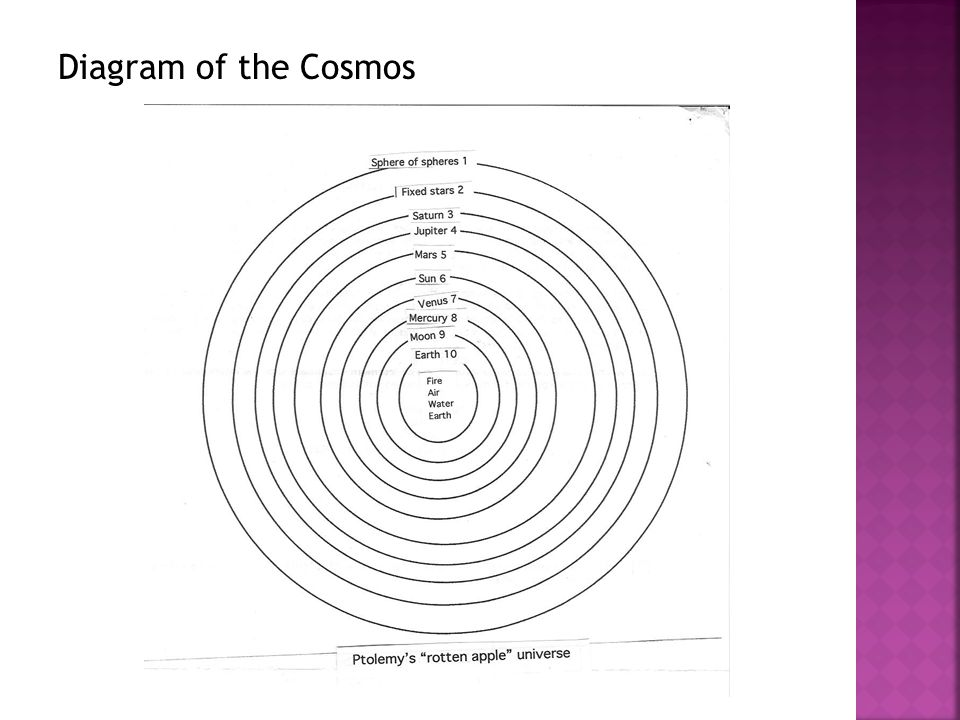 Diagram of the Cosmos