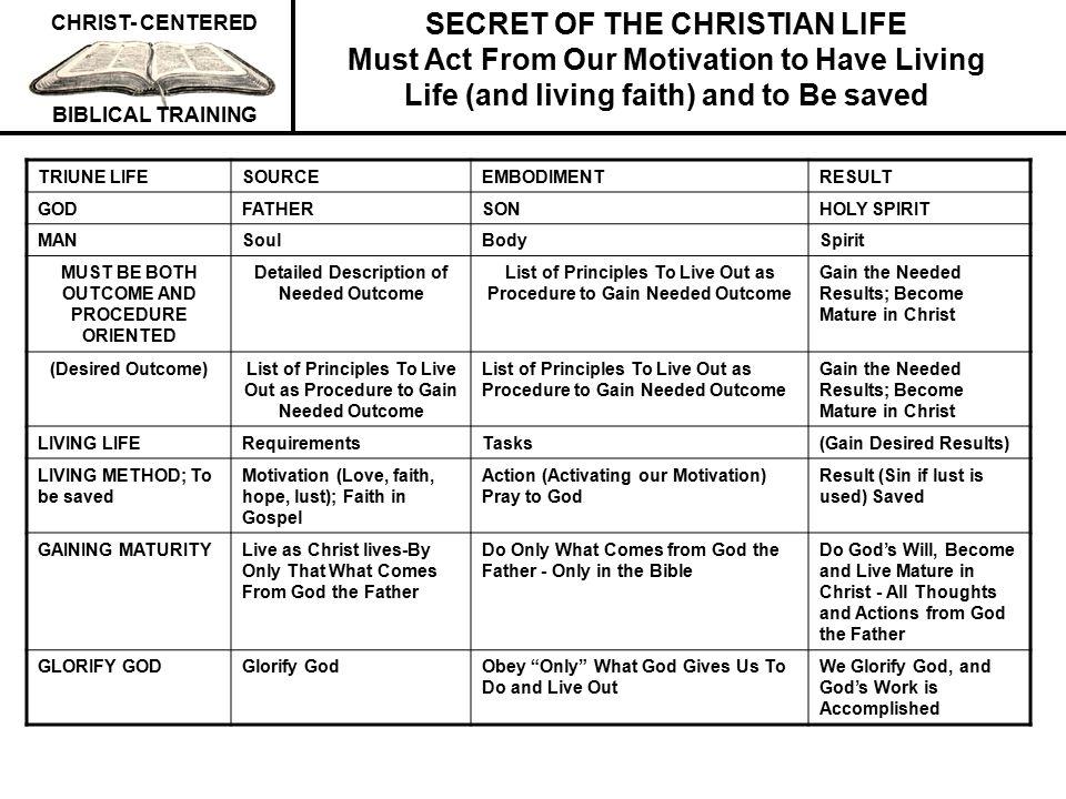 CHRIST- CENTERED BIBLICAL TRAINING URGENT MINIMUM NEEDED TRAINING IN OUR CHURCHES (PROCEDURE) 1.Exalt, Worship and Glorify Him.