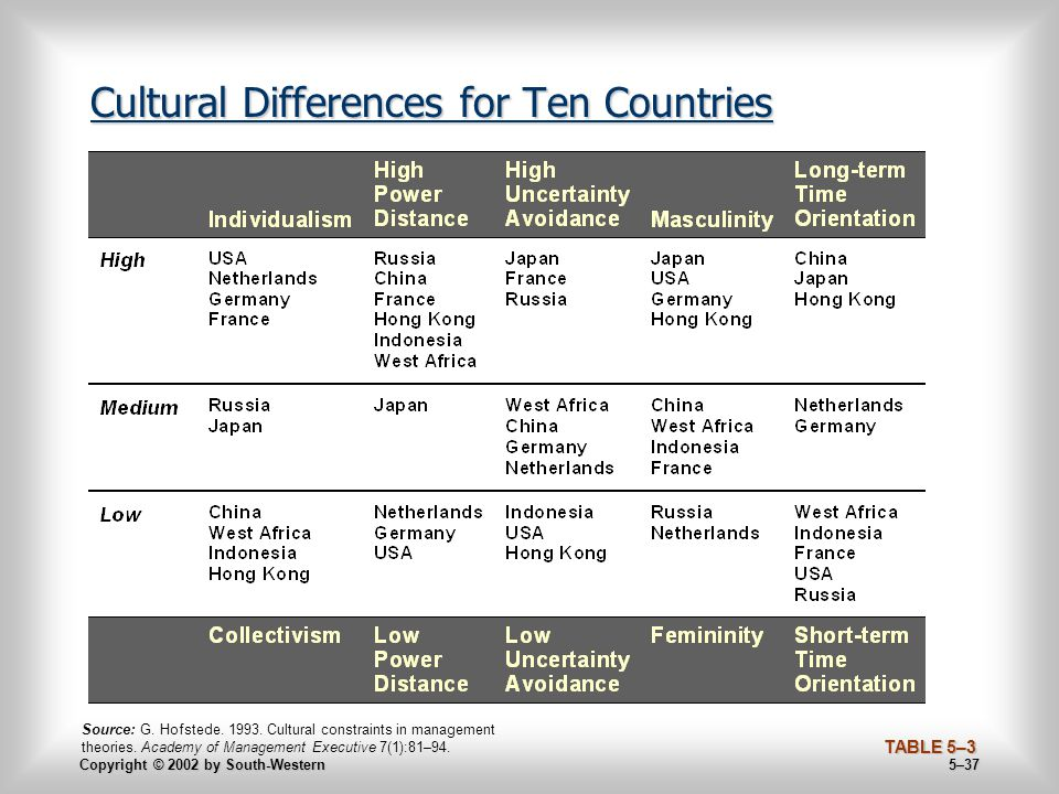 Copyright © 2002 by South-Western 5–37 Cultural Differences for Ten Countries Source: G.