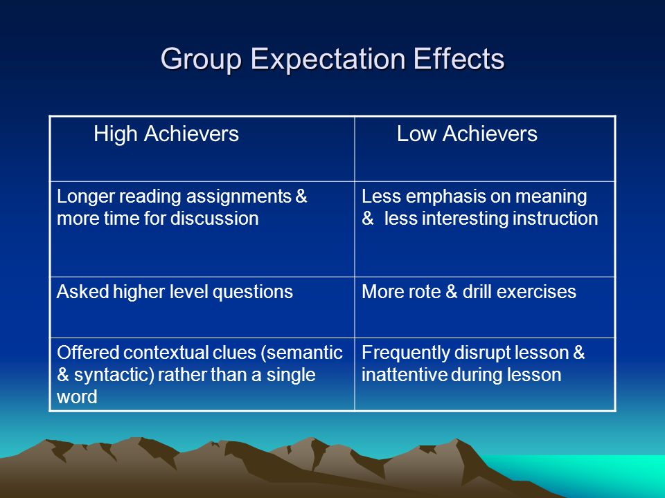 Group Expectation Effects High Achievers Low Achievers Longer reading assignments & more time for discussion Less emphasis on meaning & less interesting instruction Asked higher level questionsMore rote & drill exercises Offered contextual clues (semantic & syntactic) rather than a single word Frequently disrupt lesson & inattentive during lesson
