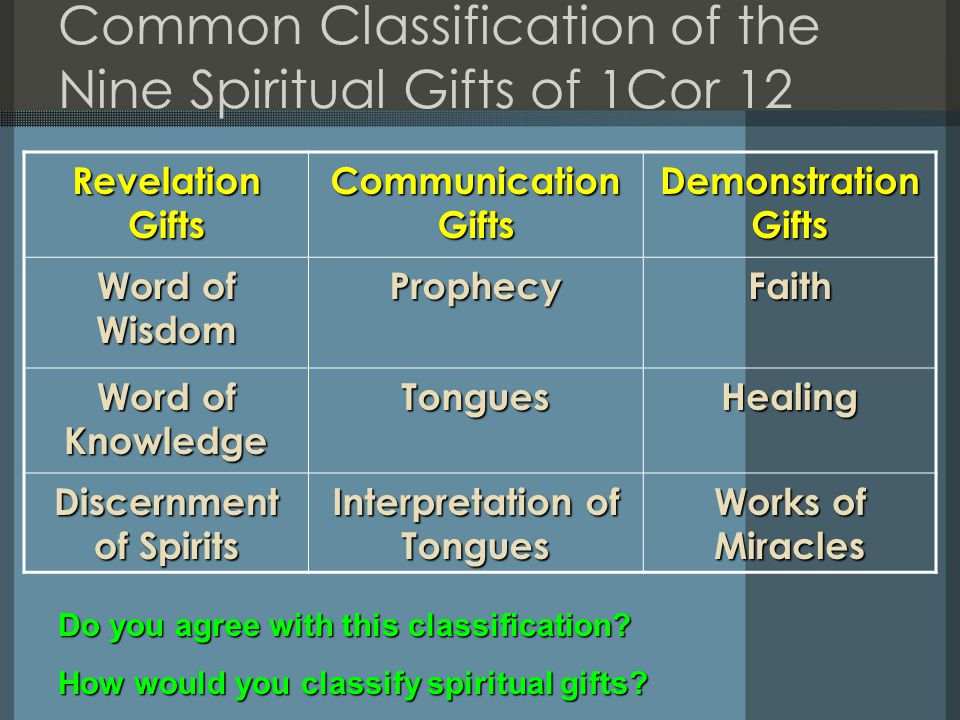 Common Classification of the Nine Spiritual Gifts of 1Cor 12 Revelation Gifts Communication Gifts Demonstration Gifts Word of Wisdom ProphecyFaith Word of Knowledge TonguesHealing Discernment of Spirits Interpretation of Tongues Works of Miracles Do you agree with this classification.