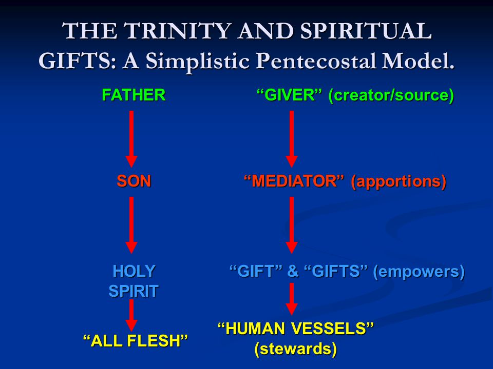 """SONFATHER HOLY SPIRIT THE TRINITY AND SPIRITUAL GIFTS: A Simplistic Pentecostal Model. """"MEDIATOR"""" (apportions) """"GIVER"""" (creator/source) """"GIFT"""" & """"GIFT"""