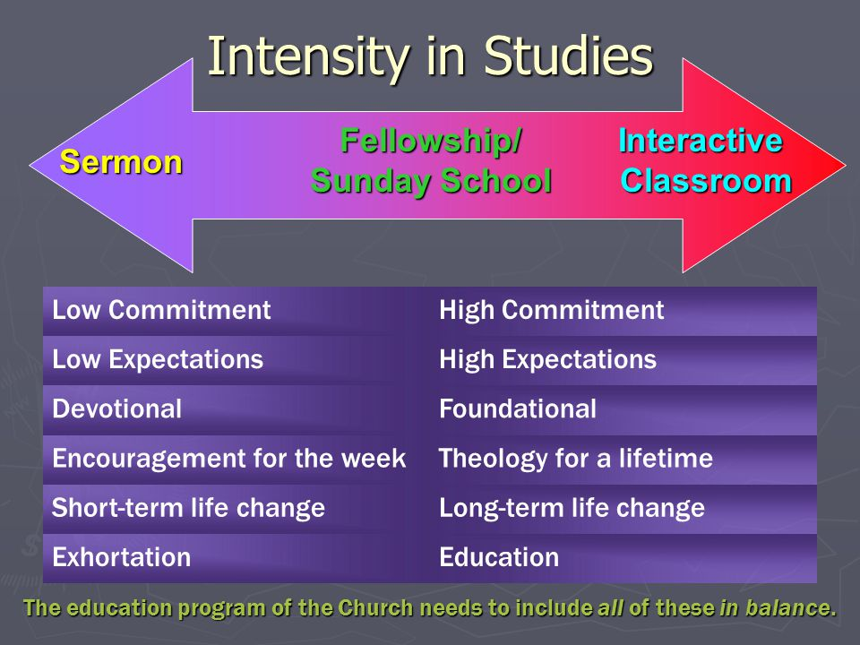 Intensity in Studies Sermon Fellowship/ Sunday School Interactive Classroom The education program of the Church needs to include all of these in balance.