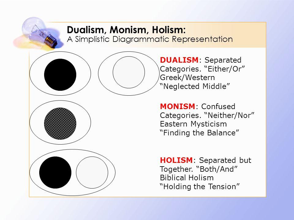 Dualism, Monism, Holism: A Simplistic Diagrammatic Representation DUALISM: Separated Categories.