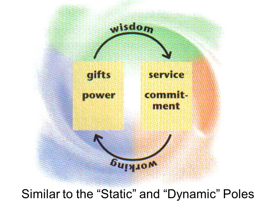 Similar to the Static and Dynamic Poles