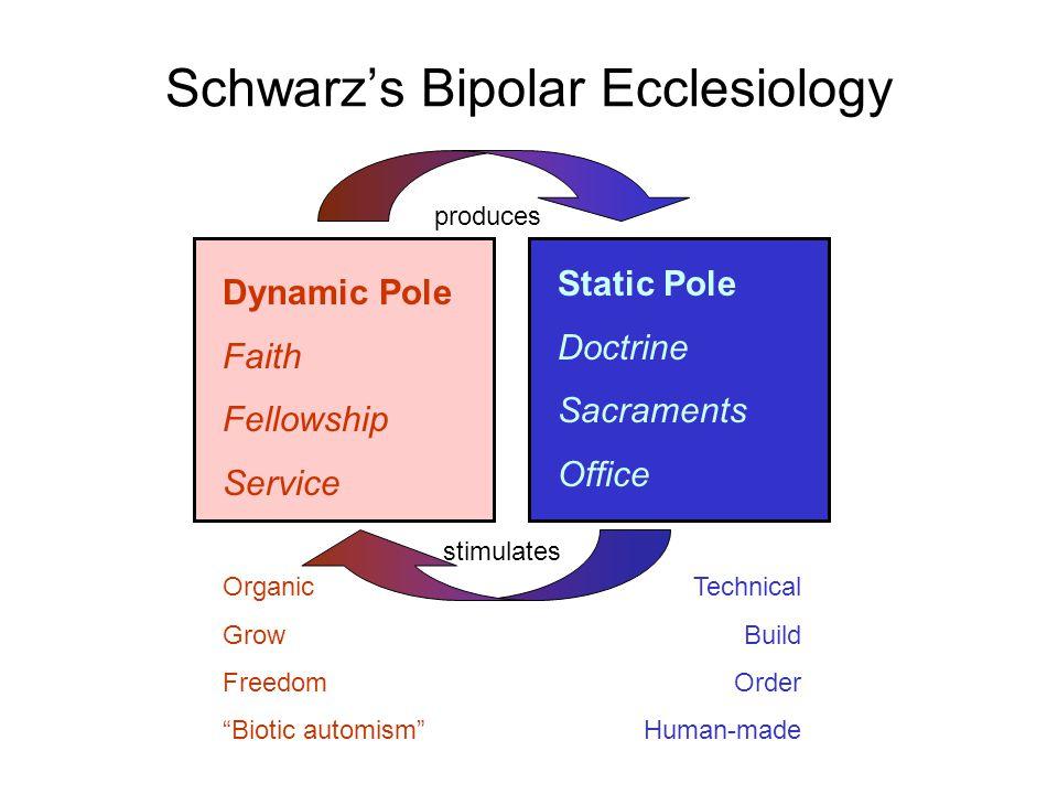 Schwarz's Bipolar Ecclesiology Dynamic Pole Faith Fellowship Service Static Pole Doctrine Sacraments Office Organic Grow Freedom Biotic automism Technical Build Order Human-made produces stimulates