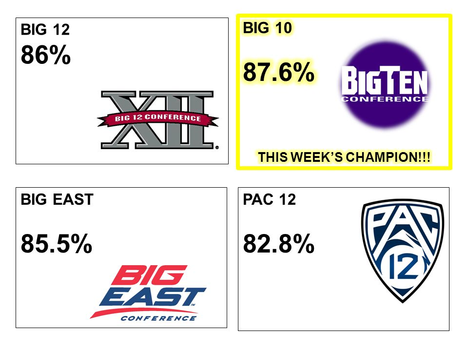BIG 12 86% PAC 12 82.8% BIG EAST 85.5%