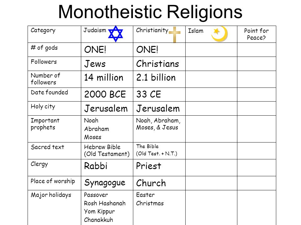 Monotheistic Religions Noah, Abraham, Moses, & Jesus Noah Abraham Moses Important prophets Easter Christmas Passover Rosh Hashanah Yom Kippur Chanakkuh Major holidays Church Synagogue Place of worship PriestRabbi Clergy The Bible (Old Test.
