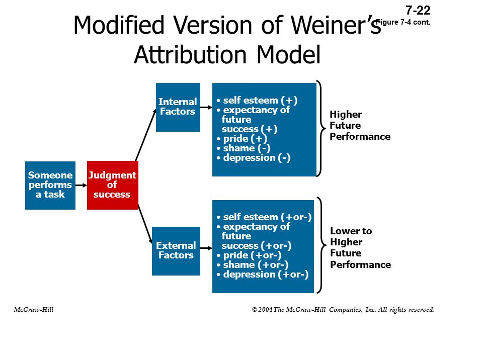 Modified Version of Weiner's Attribution Model Someone performs a task Judgment of success Internal Factors External Factors self esteem (+) expectancy of future success (+) pride (+) shame (-) depression (-) Higher Future Performance self esteem (+or-) expectancy of future success (+or-) pride (+or-) shame (+or-) depression (+or-) Lower to Higher Future Performance 7-22 Figure 7-4 cont.