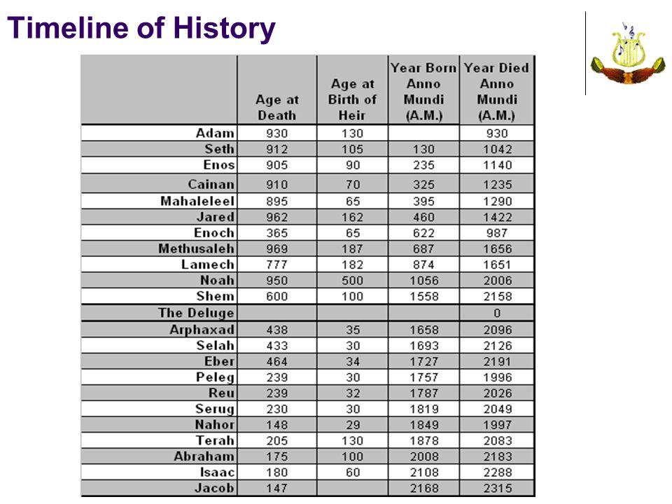 Timeline of History
