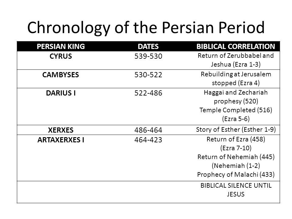 Chronology of the Persian Period PERSIAN KINGDATESBIBLICAL CORRELATION CYRUS539-530 Return of Zerubbabel and Jeshua (Ezra 1-3) CAMBYSES530-522 Rebuilding at Jerusalem stopped (Ezra 4) DARIUS I522-486 Haggai and Zechariah prophesy (520) Temple Completed (516) (Ezra 5-6) XERXES486-464 Story of Esther (Esther 1-9) ARTAXERXES I464-423 Return of Ezra (458) (Ezra 7-10) Return of Nehemiah (445) (Nehemiah (1-2) Prophecy of Malachi (433) BIBLICAL SILENCE UNTIL JESUS