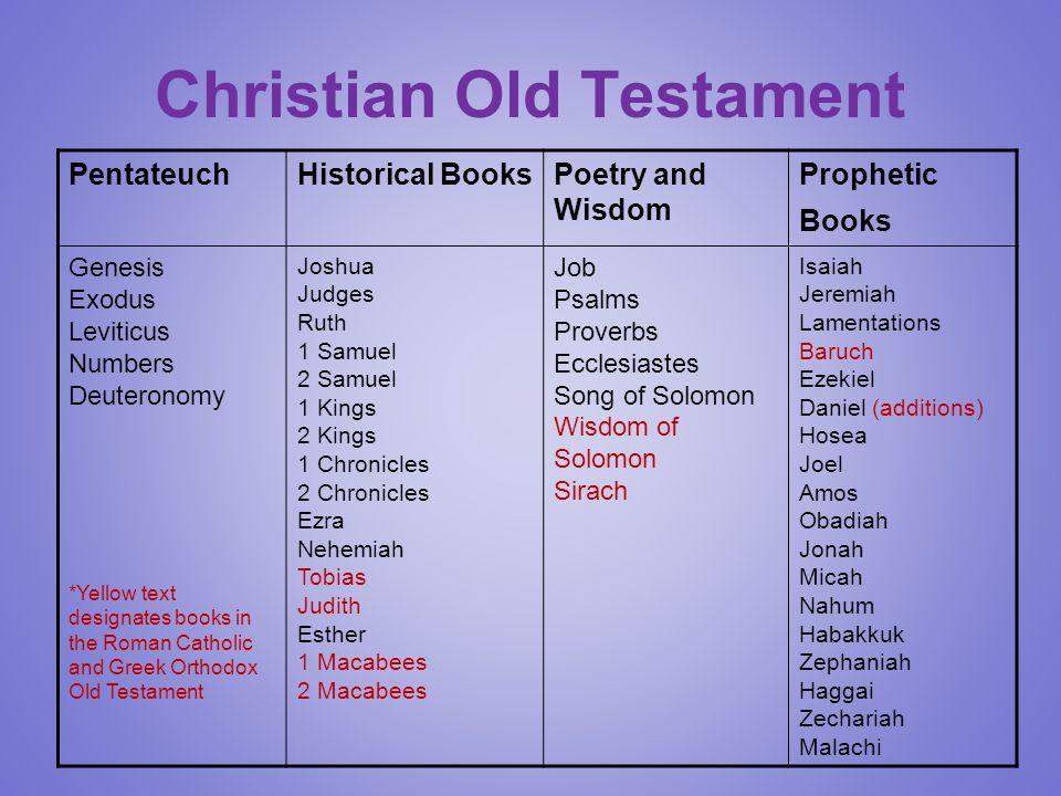 Christian Old Testament PentateuchHistorical BooksPoetry and Wisdom Prophetic Books Genesis Exodus Leviticus Numbers Deuteronomy *Yellow text designat