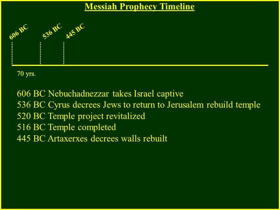 606 BC 536 BC445 BC 606 BC Nebuchadnezzar takes Israel captive 536 BC Cyrus decrees Jews to return to Jerusalem rebuild temple 520 BC Temple project r
