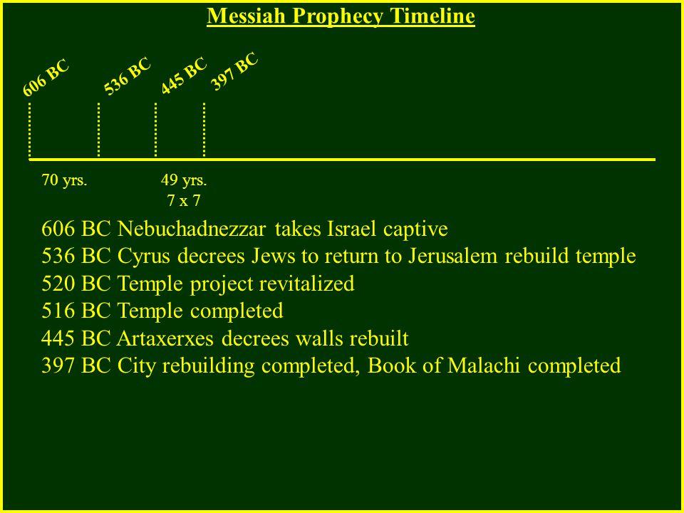 606 BC 536 BC445 BC 397 BC 606 BC Nebuchadnezzar takes Israel captive 536 BC Cyrus decrees Jews to return to Jerusalem rebuild temple 520 BC Temple pr