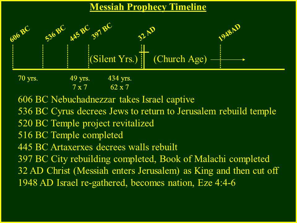 606 BC 536 BC445 BC 397 BC 32 AD 1948AD 606 BC Nebuchadnezzar takes Israel captive 536 BC Cyrus decrees Jews to return to Jerusalem rebuild temple 520