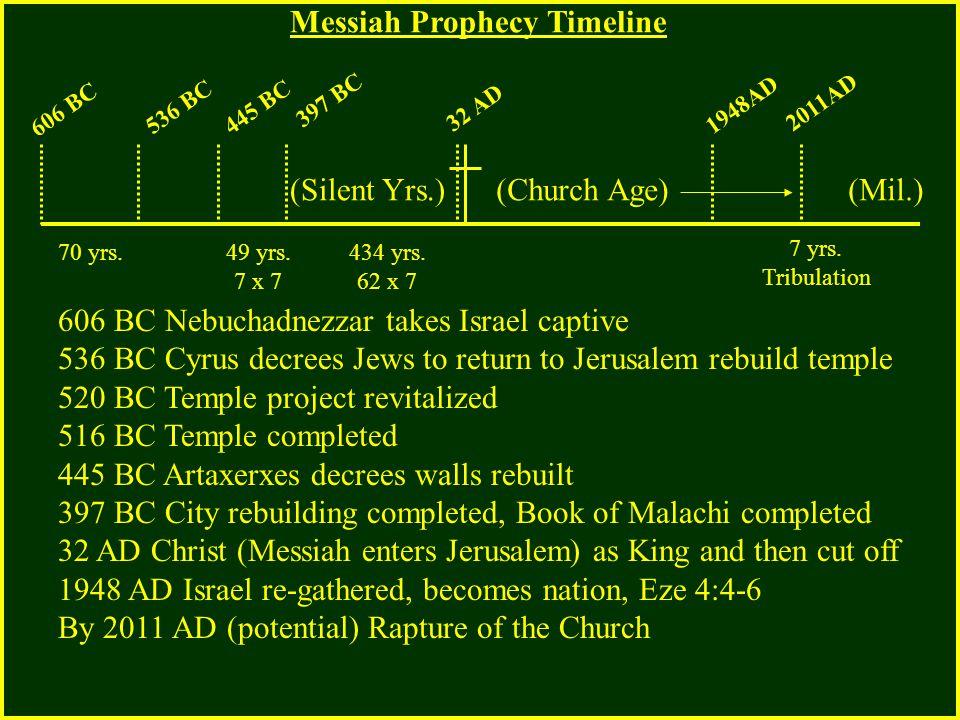 606 BC 536 BC445 BC 397 BC 32 AD 1948AD 2011AD 606 BC Nebuchadnezzar takes Israel captive 536 BC Cyrus decrees Jews to return to Jerusalem rebuild tem
